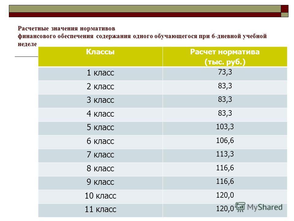 Расчетные значения нормативов финансового обеспечения содержания одного обучающегося при 6-дневной учебной неделе Классы Расчет норматива (тыс. руб.) 1 класс 73,3 2 класс 83,3 3 класс 83,3 4 класс 83,3 5 класс 103,3 6 класс 106,6 7 класс 113,3 8 клас