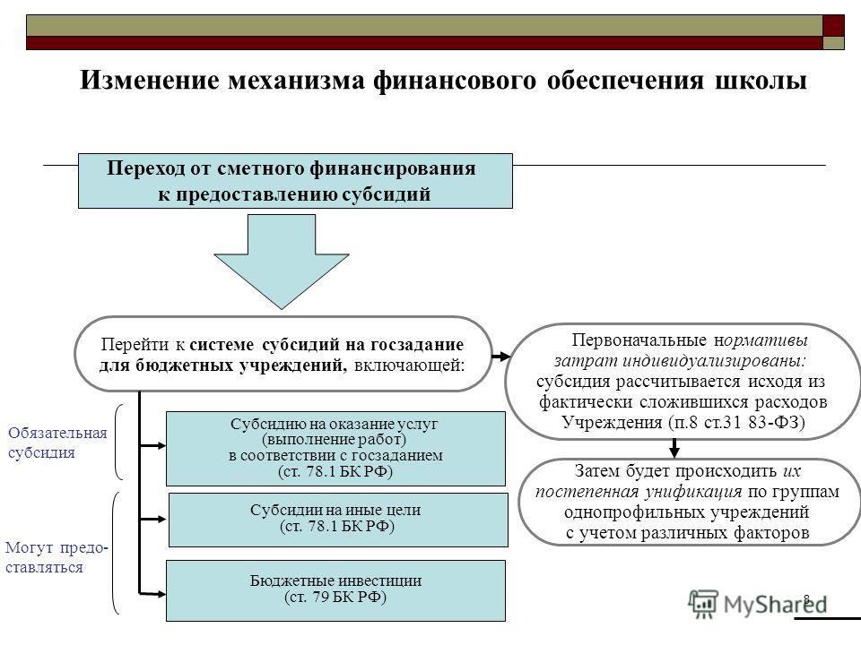 8 Изменение механизма финансового обеспечения школы Переход от сметного финансирования к предоставлению субсидий Перейти к системе субсидий на госзадание для бюджетных учреждений, включающей: Субсидию на оказание услуг (выполнение работ) в соответств