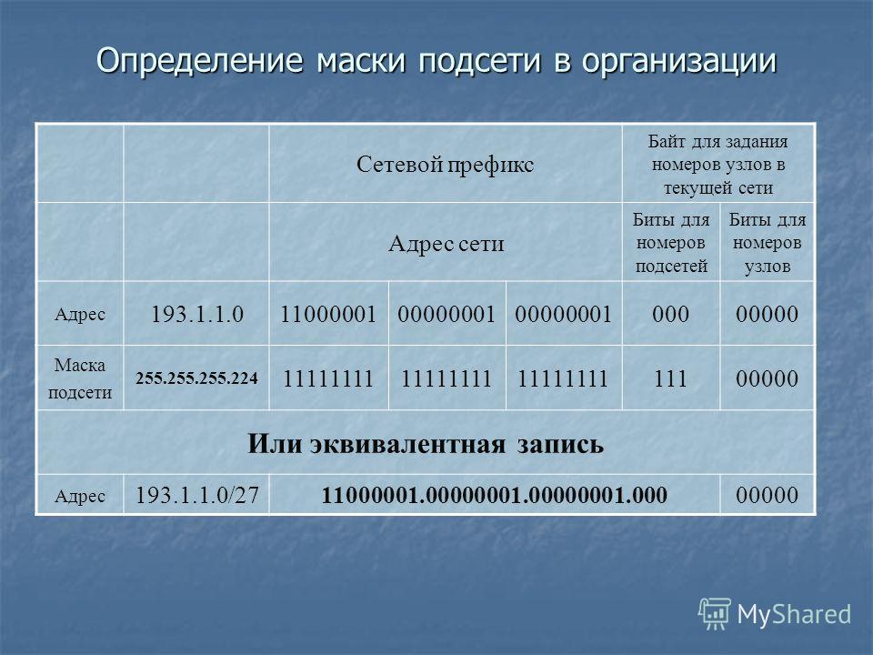 Определение маски подсети в организации Сетевой префикс Байт для задания номеров узлов в текущей сети Адрес сети Биты для номеров подсетей Биты для номеров узлов Адрес 193.1.1.01100000100000001 00000000 Маска подсети 255.255.255.224 11111111 11100000