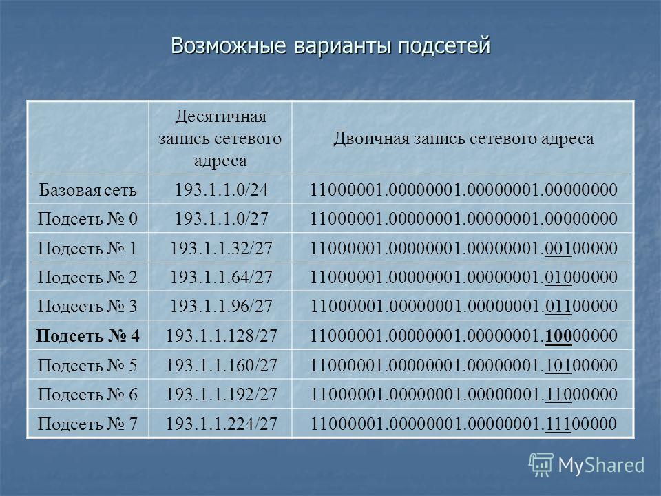 Возможные варианты подсетей Десятичная запись сетевого адреса Двоичная запись сетевого адреса Базовая сеть193.1.1.0/2411000001.00000001.00000001.00000000 Подсеть 0193.1.1.0/2711000001.00000001.00000001.00000000 Подсеть 1193.1.1.32/2711000001.00000001