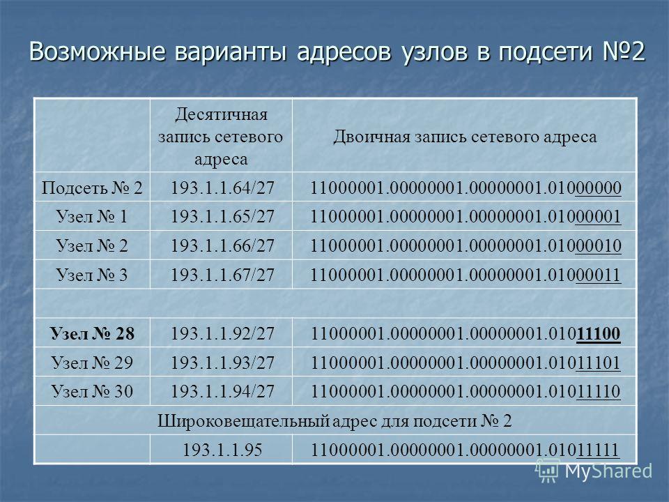 Возможные варианты адресов узлов в подсети 2 Десятичная запись сетевого адреса Двоичная запись сетевого адреса Подсеть 2193.1.1.64/2711000001.00000001.00000001.01000000 Узел 1193.1.1.65/2711000001.00000001.00000001.01000001 Узел 2193.1.1.66/271100000