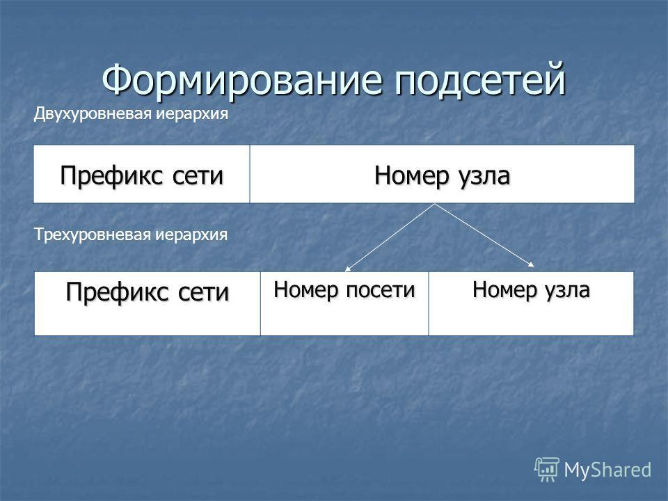 Формирование подсетей Префикс сети Номер узла Префикс сети Номер посети Номер узла Двухуровневая иерархия Трехуровневая иерархия