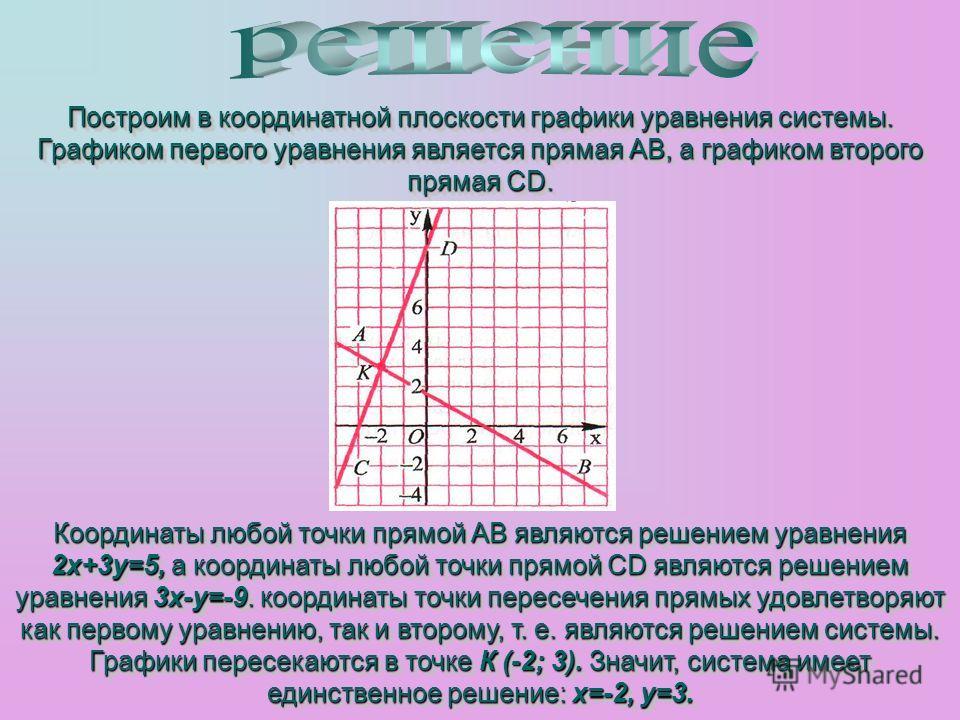 Построим в координатной плоскости графики уравнения системы. Графиком первого уравнения является прямая АВ, а графиком второго прямая CD. Построим в координатной плоскости графики уравнения системы. Графиком первого уравнения является прямая АВ, а гр