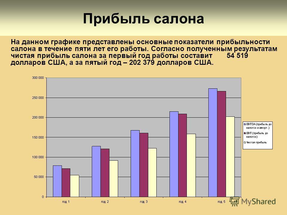 Прибыль салона На данном графике представлены основные показатели прибыльности салона в течение пяти лет его работы. Согласно полученным результатам чистая прибыль салона за первый год работы составит 54 519 долларов США, а за пятый год – 202 379 дол