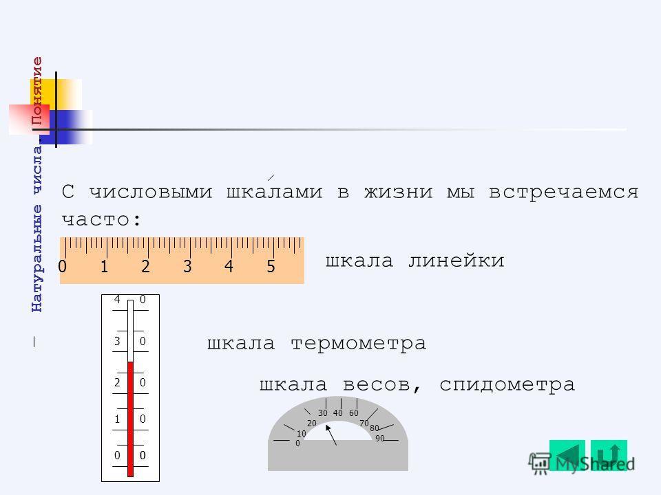 С числовыми шкалами в жизни мы встречаемся часто: шкала линейки шкала термометра шкала весов, спидометра 00 0 0 0 0 1 2 3 4 0 Натуральные числа. Понятие 0 10 20 403060 90 70 80 012345
