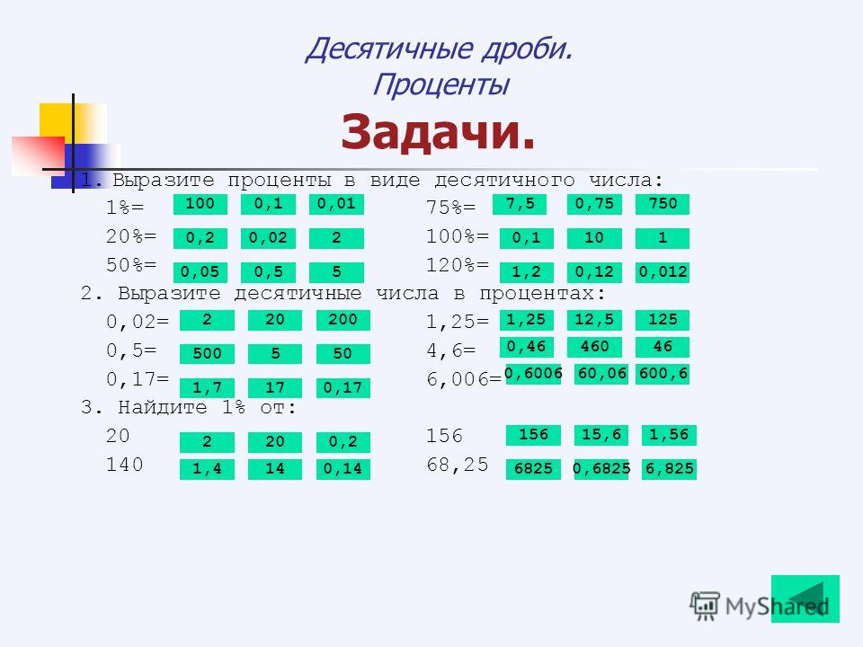 Десятичные дроби. Проценты Задачи. 1.Выразите проценты в виде десятичного числа: 1%=75%= 20%=100%= 50%=120%= 2. Выразите десятичные числа в процентах: 0,02=1,25= 0,5=4,6= 0,17=6,006= 3. Найдите 1% от: 20156 14068,25 1000,1 0,0220,110 0,120,012 5005 2