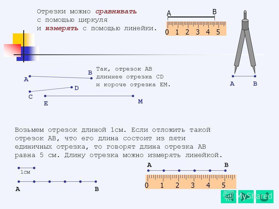 Возьмем отрезок длиной 1см. Если отложить такой отрезок АВ, что его длина состоит из пяти единичных отрезка, то говорят длина отрезка АВ равна 5 см. Длину отрезка можно измерять линейкой. Отрезки можно сравнивать с помощью циркуля и измерять с помощь