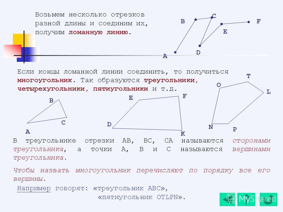 В треугольнике отрезки AB, BC, CA называются сторонами треугольника, а точки A, B и С называются вершинами треугольника. Чтобы назвать многоугольник перечисляют по порядку все его вершины. Например говорят: «треугольник ABC», «пятиугольник OTLPN». Во