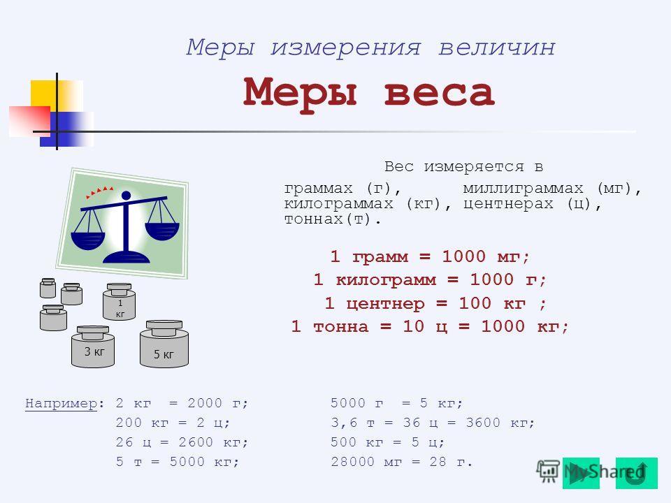 Меры измерения величин Меры веса Вес измеряется в граммах (г), миллиграммах (мг), килограммах (кг), центнерах (ц), тоннах(т). 1 грамм = 1000 мг; 1 килограмм = 1000 г; 1 центнер = 100 кг ; 1 тонна = 10 ц = 1000 кг; Например: 2 кг = 2000 г; 5000 г = 5
