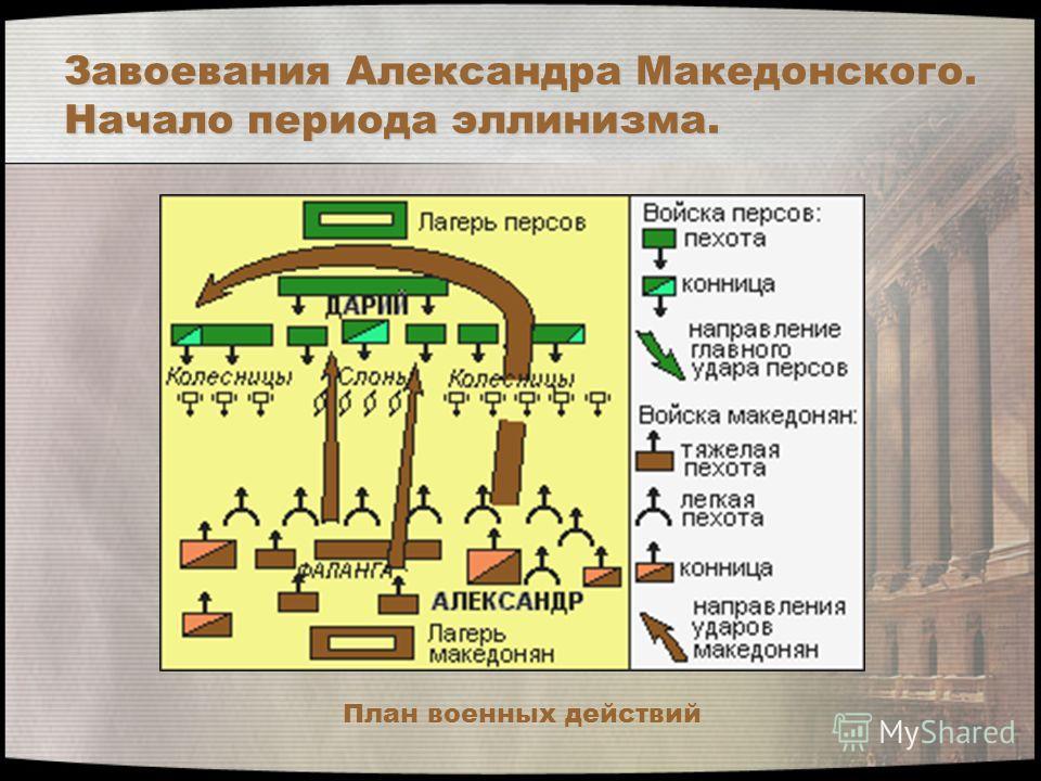 Завоевания Александра Македонского. Начало периода эллинизма. План военных действий
