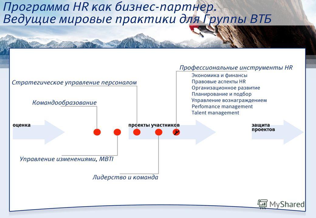 ОАО Банк ВТБ, 2013г. blended leaning: программа «HR как бизнес-партнер»