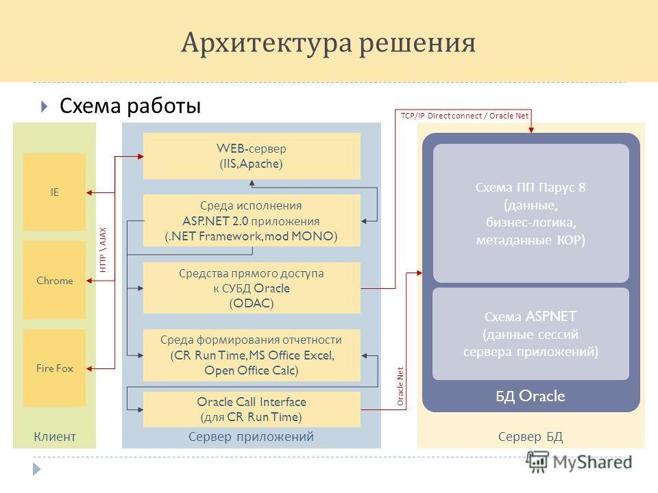 Архитектура решения Схема работы Сервер БД Сервер приложенийКлиент IE Chrome Fire Fox БД Oracle Схема ПП Парус 8 ( данные, бизнес - логика, метаданные КОР ) Схема ASPNET ( данные сессий сервера приложений ) WEB- сервер (IIS, Apache) Среда исполнения