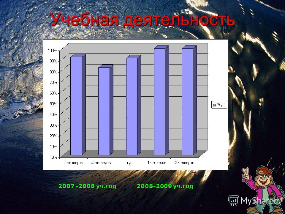 Учебная деятельность 2007 -2008 уч.год 2008-2009 уч.год