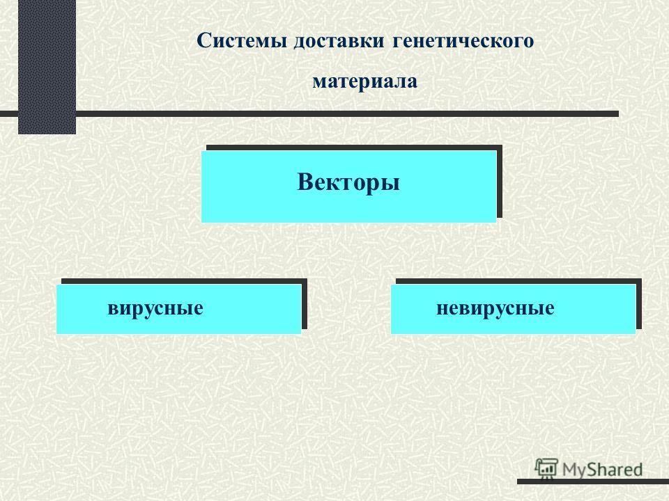 Системы доставки генетического материала Векторы вирусныеневирусные