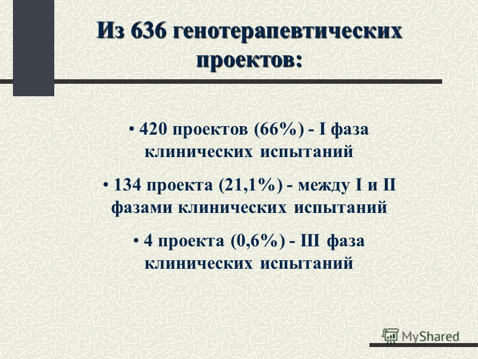 Из 636 генотерапевтических проектов: 420 проектов (66%) - I фаза клинических испытаний 134 проекта (21,1%) - между I и II фазами клинических испытаний 4 проекта (0,6%) - III фаза клинических испытаний