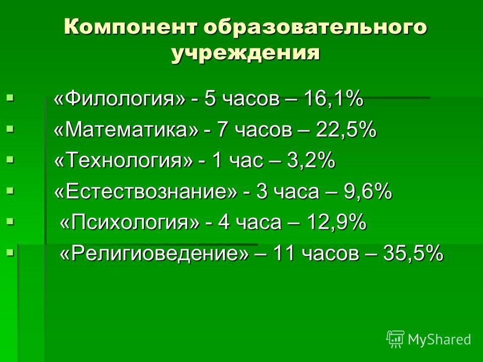«Филология» - 5 часов – 16,1% «Филология» - 5 часов – 16,1% «Математика» - 7 часов – 22,5% «Математика» - 7 часов – 22,5% «Технология» - 1 час – 3,2% «Технология» - 1 час – 3,2% «Естествознание» - 3 часа – 9,6% «Естествознание» - 3 часа – 9,6% «Психо