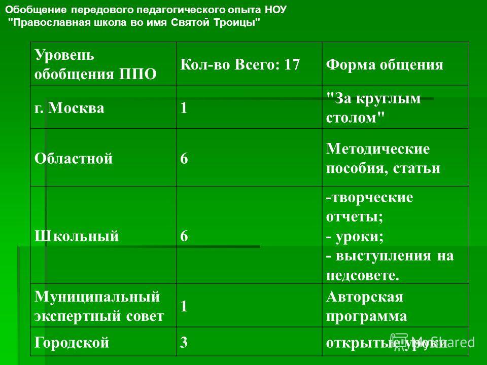 Уровень обобщения ППО Кол-во Всего: 17Форма общения г. Москва1