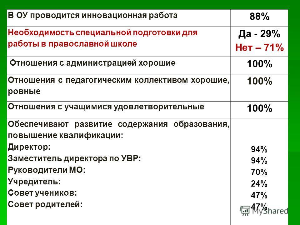 В ОУ проводится инновационная работа 88% Необходимость специальной подготовки для работы в православной школе Да - 29% Нет – 71% Отношения с администрацией хорошие 100% Отношения с педагогическим коллективом хорошие, ровные 100% Отношения с учащимися