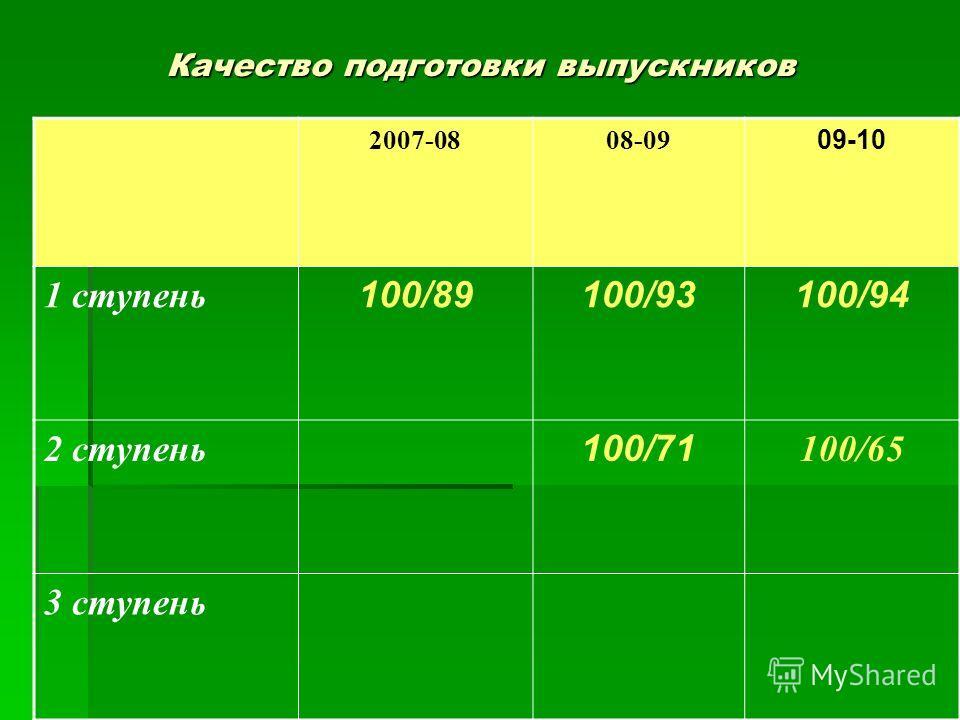Качество подготовки выпускников 2007-0808-09 09-10 1 ступень 100/89100/93100/94 2 ступень 100/71 100/65 3 ступень
