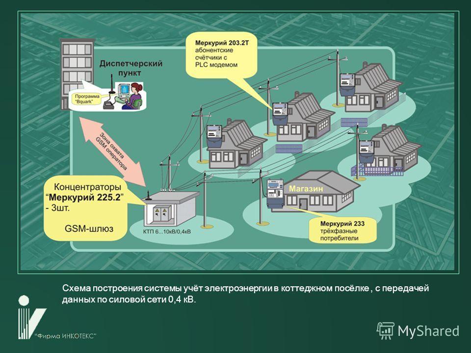 Схема построения системы учёт электроэнергии в коттеджном посёлке, с передачей данных по силовой сети 0,4 кВ.