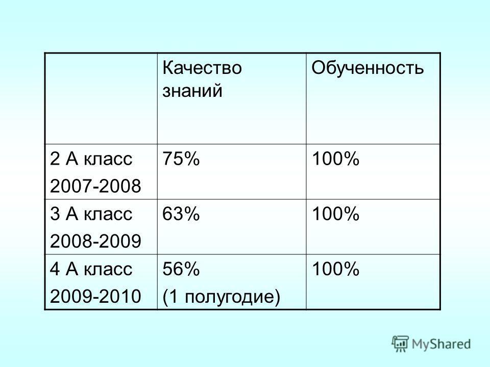 Качество знаний Обученность 2 А класс 2007-2008 75%100% 3 А класс 2008-2009 63%100% 4 А класс 2009-2010 56% (1 полугодие) 100%