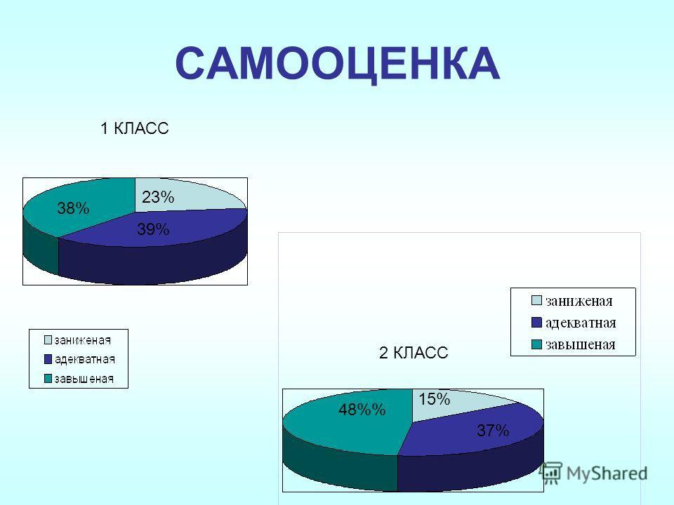 САМООЦЕНКА 23% 39% 38% 15% 48% 37% 2 КЛАСС 1 КЛАСС