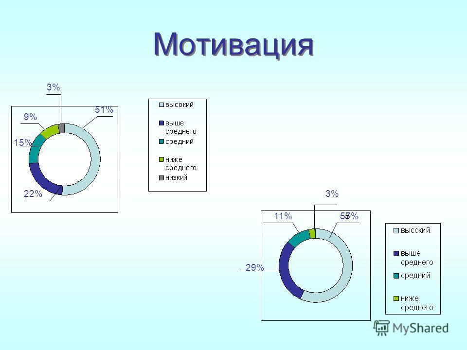 Мотивация 51% 22% 15% 9% 3% 5 57% 29% 11% 3%