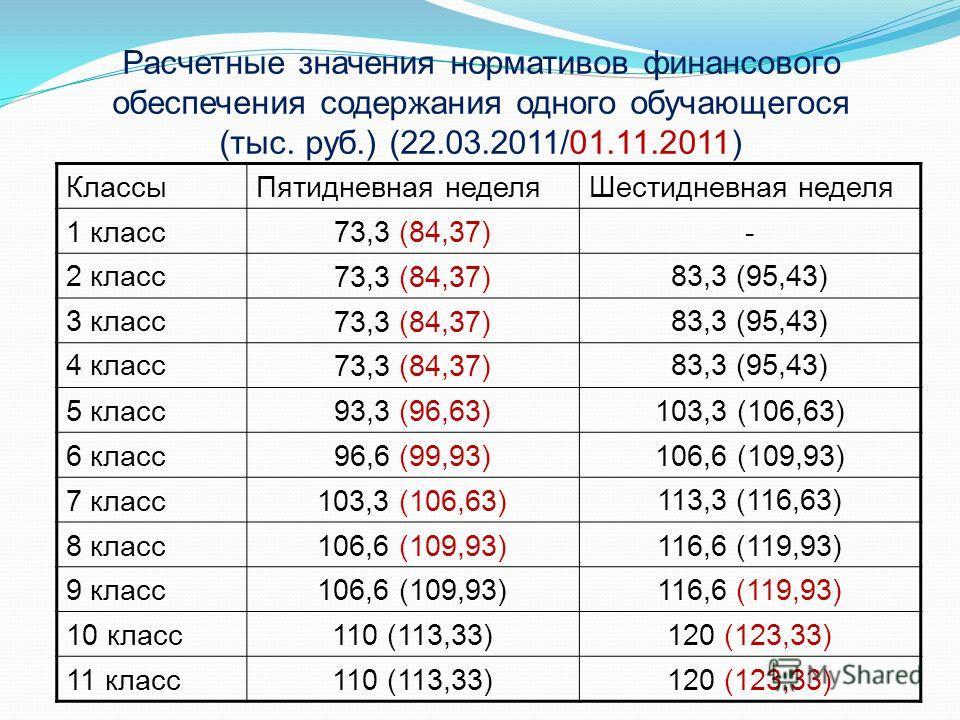Расчетные значения нормативов финансового обеспечения содержания одного обучающегося (тыс. руб.) (22.03.2011/01.11.2011) КлассыПятидневная неделяШестидневная неделя 1 класс73,3 (84,37)- 2 класс73,3 (84,37)83,3 (95,43) 3 класс73,3 (84,37)83,3 (95,43)