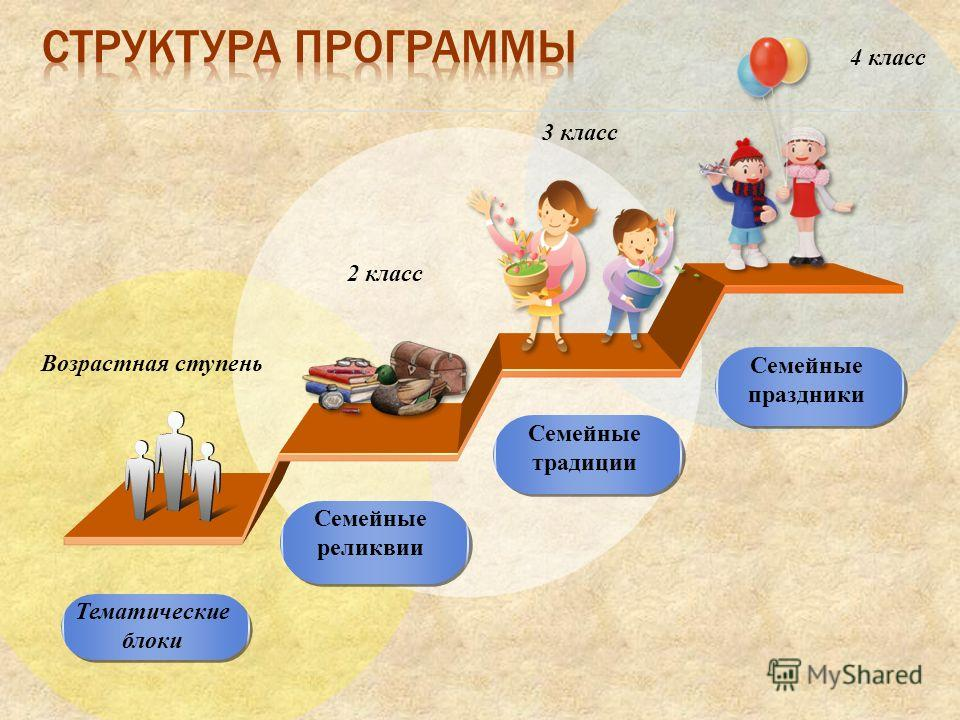 Тематические блоки Семейные реликвии Семейные традиции Семейные праздники Возрастная ступень 2 класс 3 класс 4 класс