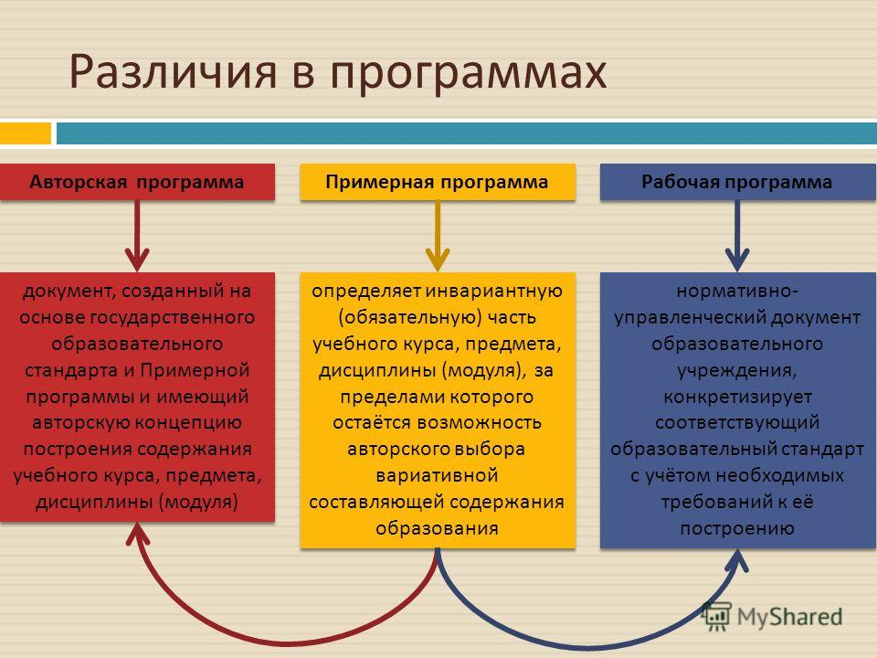 Различия в программах Авторская программа Примерная программа Рабочая программа определяет инвариантную ( обязательную ) часть учебного курса, предмета, дисциплины ( модуля ), за пределами которого остаётся возможность авторского выбора вариативной с