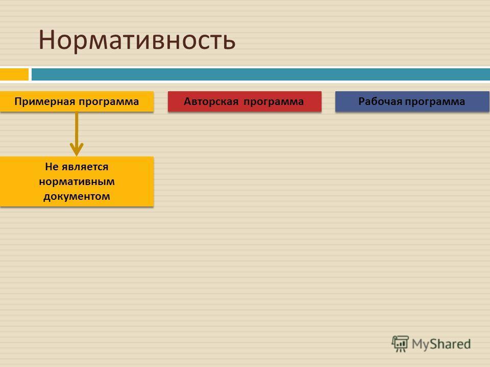 Нормативность Авторская программа Примерная программа Рабочая программа Не является нормативным документом