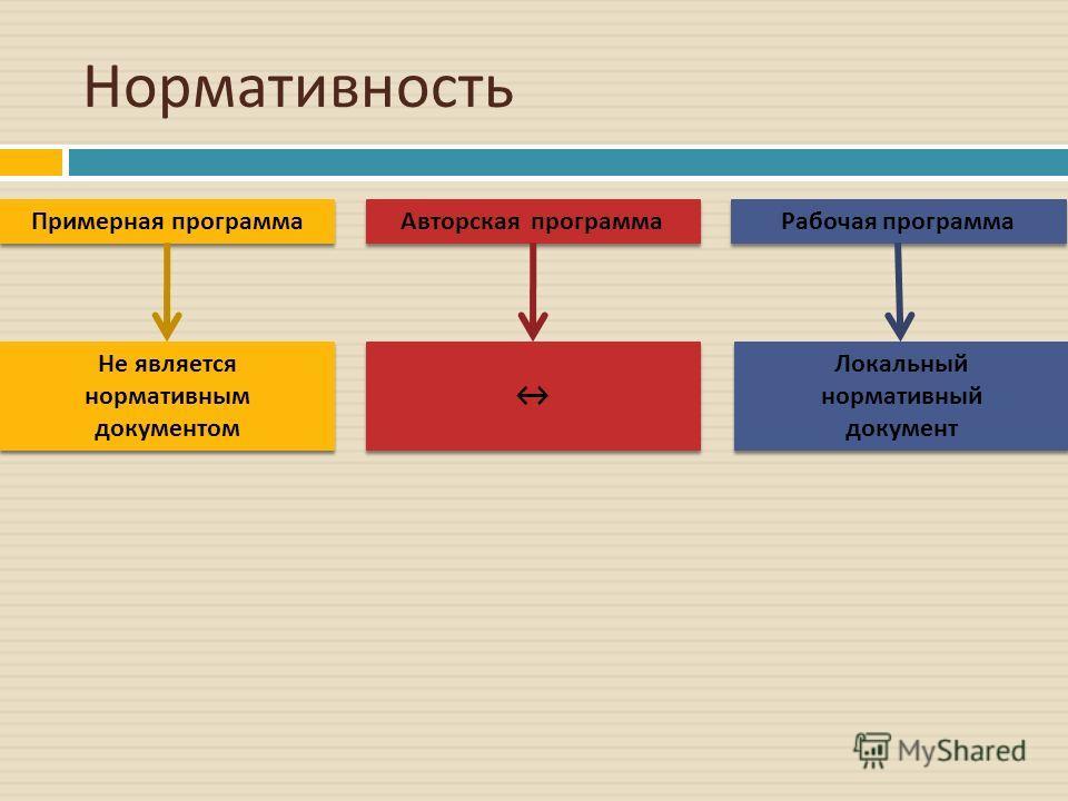 Нормативность Авторская программа Примерная программа Рабочая программа Не является нормативным документом Локальный нормативный документ Локальный нормативный документ