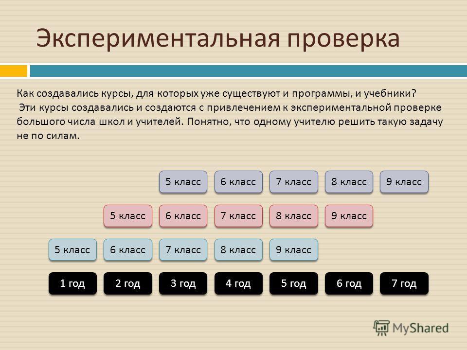 Экспериментальная проверка 5 класс 6 класс 7 класс 8 класс 9 класс 5 класс 6 класс 7 класс 8 класс 9 класс 5 класс 6 класс 7 класс 8 класс 9 класс 1 год 2 год 3 год 4 год 5 год 6 год 7 год Как создавались курсы, для которых уже существуют и программы