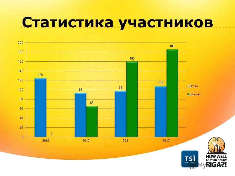Статистика участников
