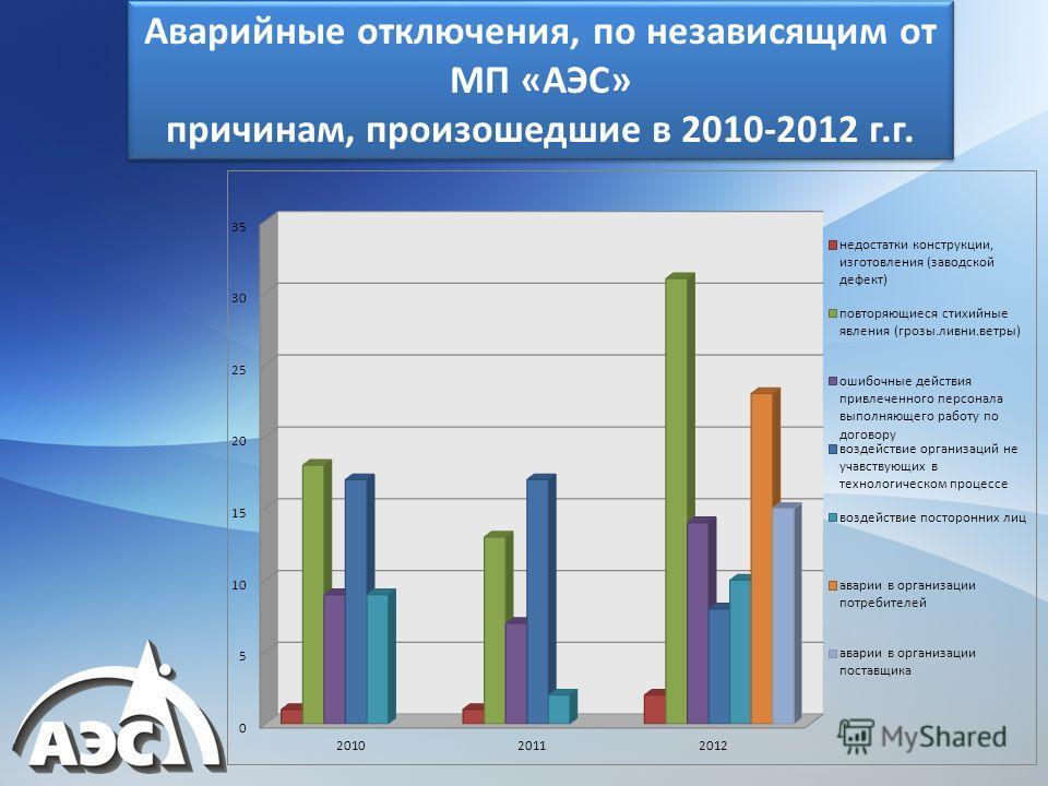 Аварийные отключения, по независящим от МП «АЭС» причинам, произошедшие в 2010-2012 г.г. Аварийные отключения, по независящим от МП «АЭС» причинам, произошедшие в 2010-2012 г.г.