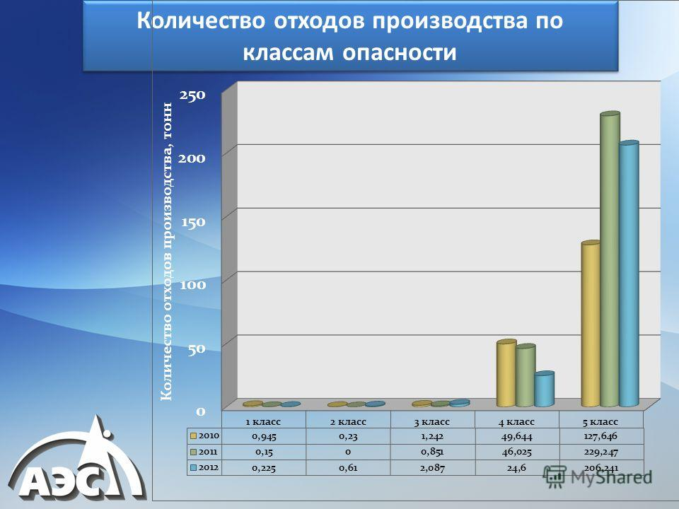 Количество отходов производства по классам опасности