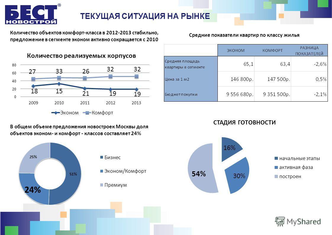 ТЕКУЩАЯ СИТУАЦИЯ НА РЫНКЕ В общем объеме предложения новостроек Москвы доля объектов эконом- и комфорт - классов составляет 24% Количество объектов комфорт-класса в 2012-2013 стабильно, предложение в сегменте эконом активно сокращается с 2010 Средние