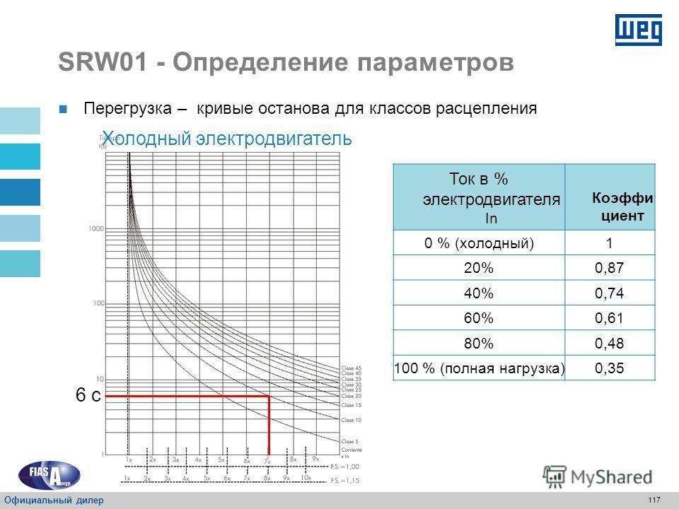 116 SRW01 - Определение параметров Перегрузка В защите от перегрузки имеются кривые, которые имитируют нагрев и остывание электродвигателя Расчеты выполнены с помощью точной программы, которая имитирует температуру электродвигателя через истинное сре
