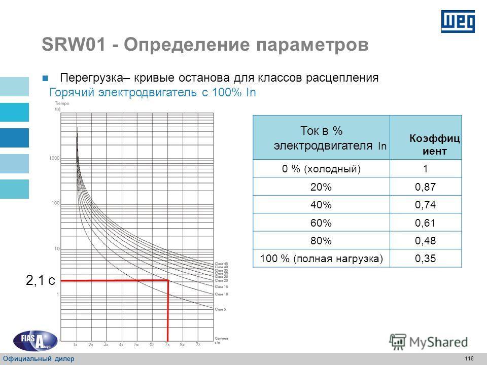 117 SRW01 - Определение параметров Перегрузка – кривые останова для классов расцепления Холодный электродвигатель 6 с Ток в % электродвигателя In Коэффи циент 0 % (холодный)1 20%0,87 40%0,74 60%0,61 80%0,48 100 % (полная нагрузка)0,35 Официальный дил