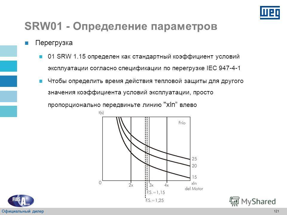 120 SRW01 - Определение параметров P406 – Коэффициент условий эксплуатации Свойства: Sys, rw Диапазон значений: От 1.00 до 1.50 Стандартно: 1,15 Описание: Выбор защиты от перегрузки с учетом коэффициента условий эксплуатации SRW 01. Перегрузка Если к