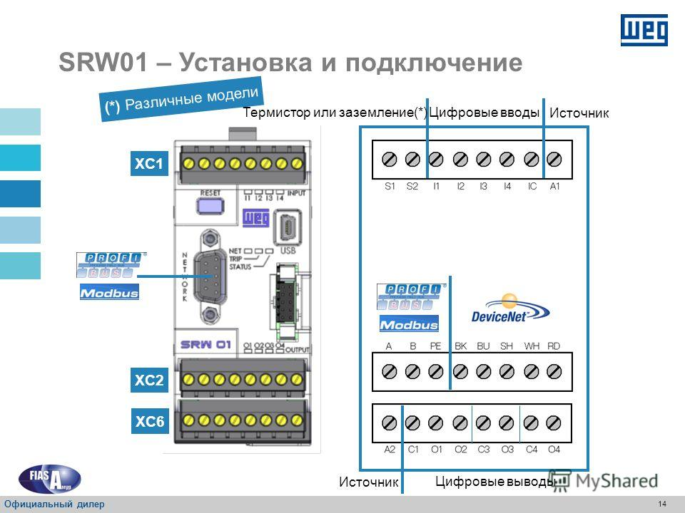13 Может быть установлено в любом положении Можно установить на: DIN-рейка 35 мм Болты M4 и переходник Принадлежности PLMP SRW01 - Установка и подключение Официальный дилер