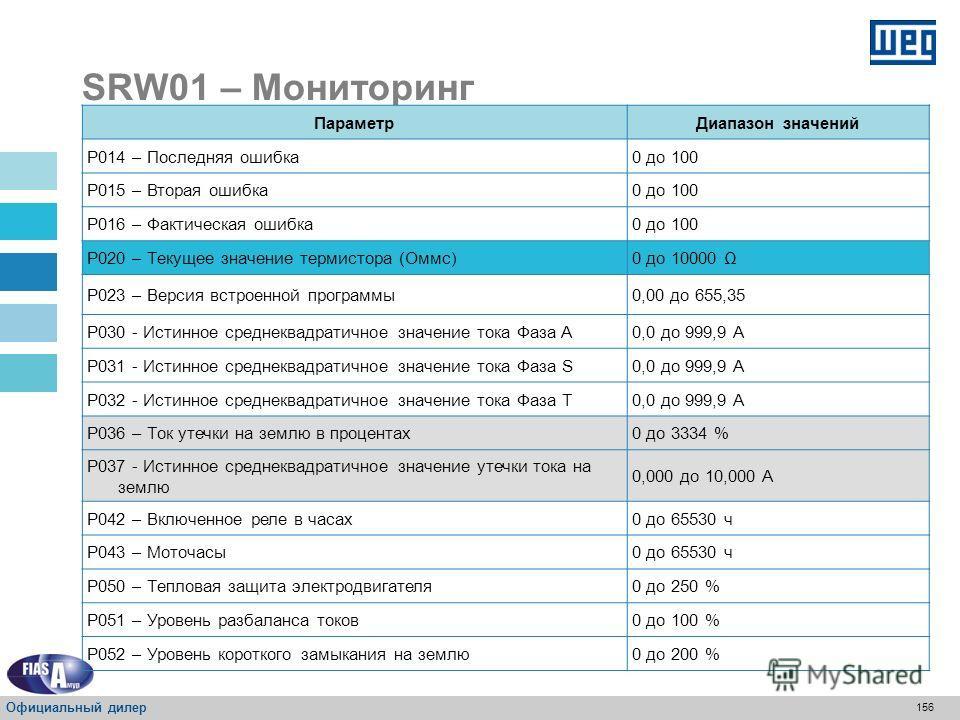 155 SRW01 – Мониторинг ПараметрДиапазон значений P001 – Время цикла сканирования 0,0 до 6553,5 мс P002 – Ток %IN 0 до 250 % P003 – Истинное среднеквадратичное значение тока 0,0 до 999,9 A P005 – Частота сети 0,0 до 99,9 Гц P006 – Статус реле (бинарны