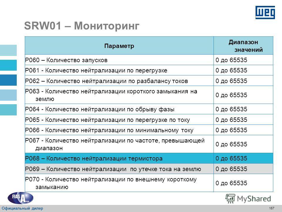 156 SRW01 – Мониторинг ПараметрДиапазон значений P014 – Последняя ошибка 0 до 100 P015 – Вторая ошибка 0 до 100 P016 – Фактическая ошибка 0 до 100 P020 – Текущее значение термистора (Оммс) 0 до 10000 Ω P023 – Версия встроенной программы 0,00 до 655,3