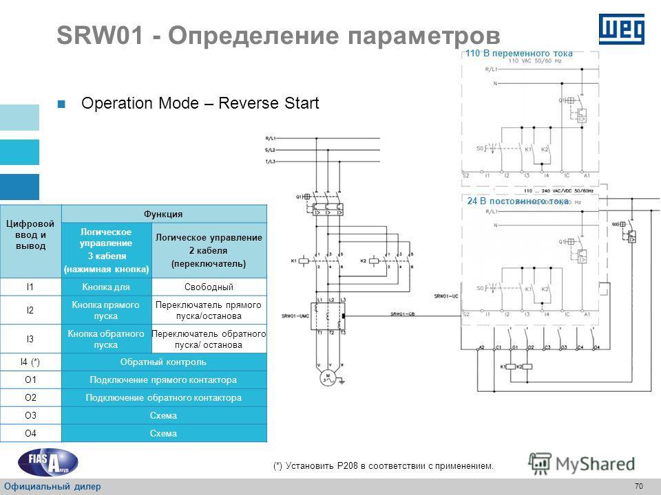 69 SRW01 - Определение параметров Режим работы – обратный пуск Цифровой ввод и вывод Функция Логическое управление 3 кабеля (нажимная кнопка) Логическое управление 2 кабеля (переключатель) I1Кнопка дляСвободный I2 Кнопка прямого пуска Переключатель п