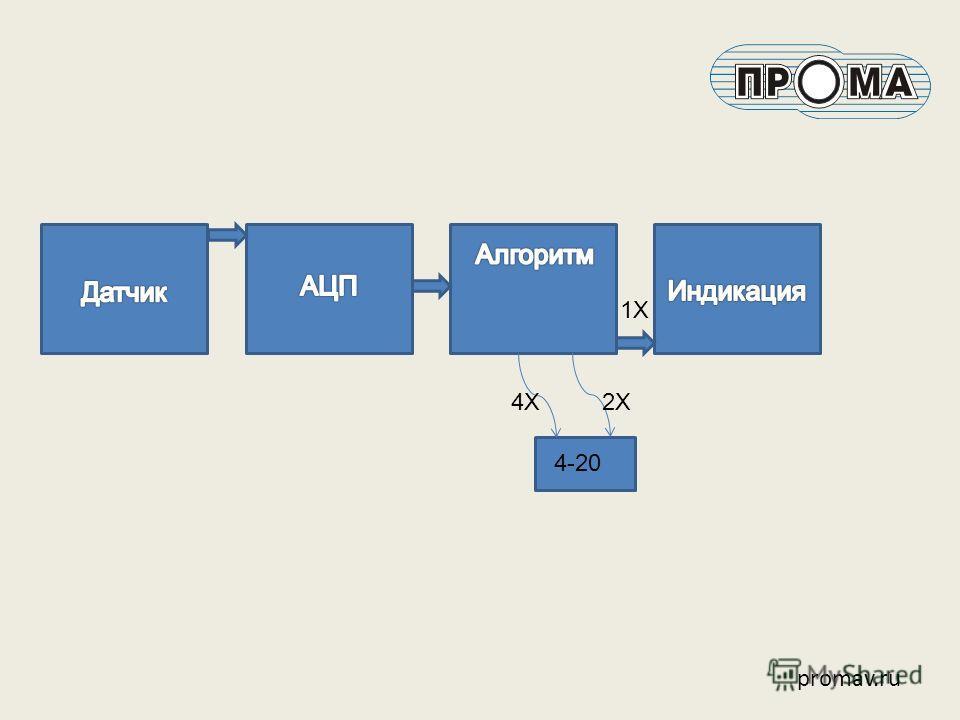 promav.ru 4-20 2Х4Х 1Х