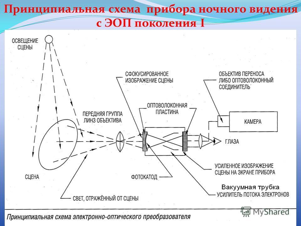Принципиальная схема прибора ночного видения с ЭОП поколения I