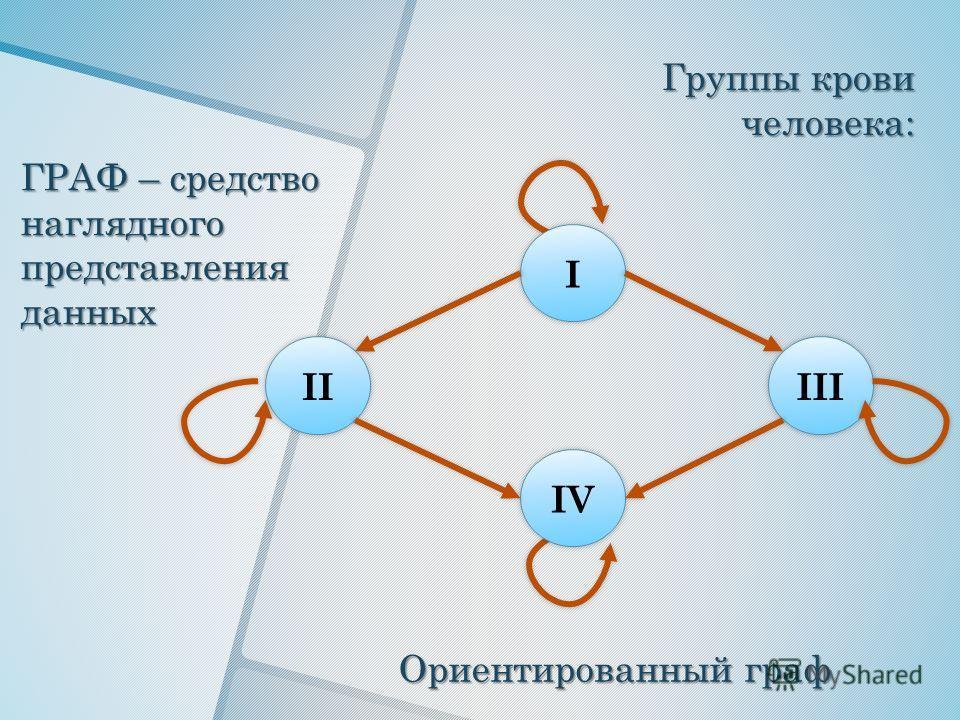I IV IIIII Группы крови человека: Ориентированный граф