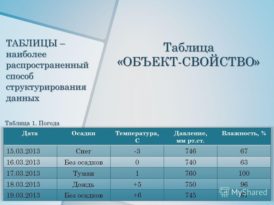 ТАБЛИЦЫ – наиболее распространенный способ структурирования данных Таблица 1. Погода Таблица«ОБЪЕКТ-СВОЙСТВО»