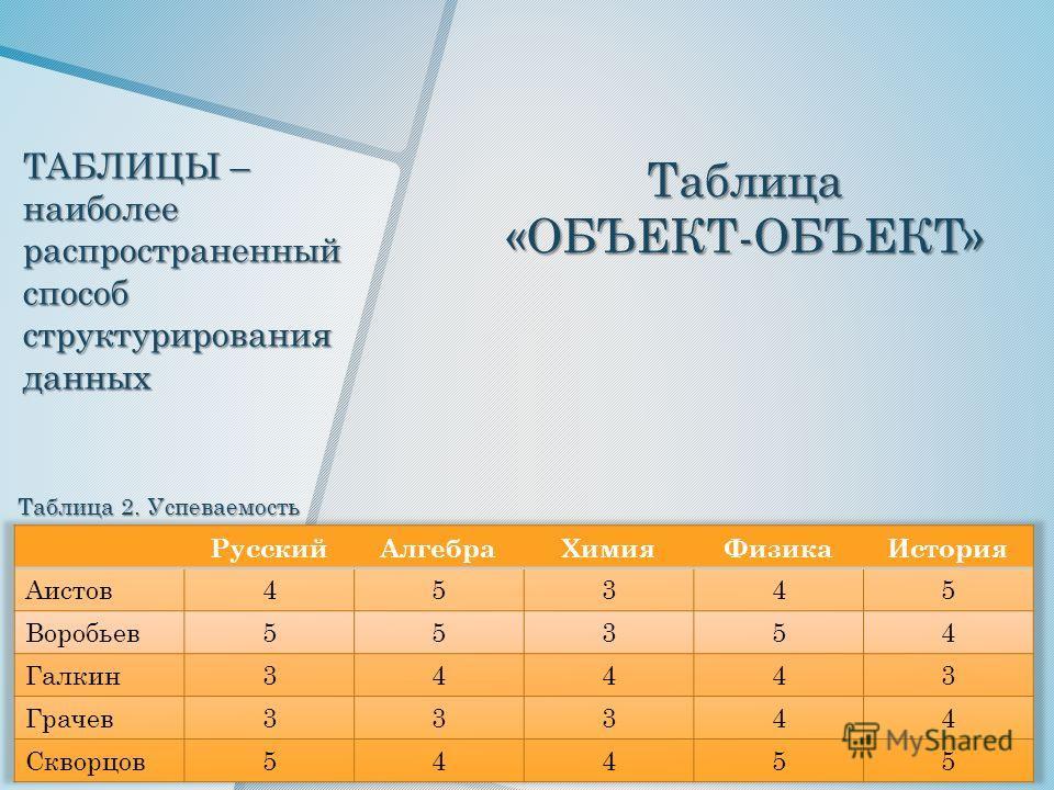 ТАБЛИЦЫ – наиболее распространенный способ структурирования данных Таблица«ОБЪЕКТ-ОБЪЕКТ» Таблица 2. Успеваемость