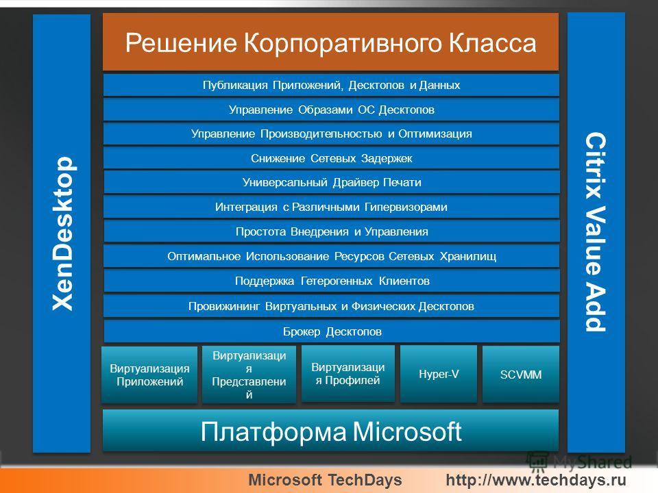 Платформа Microsoft Hyper-V Citrix Value Add Решение Корпоративного Класса Виртуализация Приложений Виртуализаци я Представлени й Виртуализаци я Профилей SCVMM Брокер Десктопов Провижининг Виртуальных и Физических Десктопов Поддержка Гетерогенных Кли